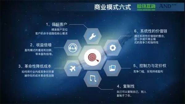 涨姿势:商业模式规划六大式 _ 财经频道 _ 东方