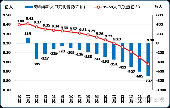 中国人口数量变化图_2010中国人口数量