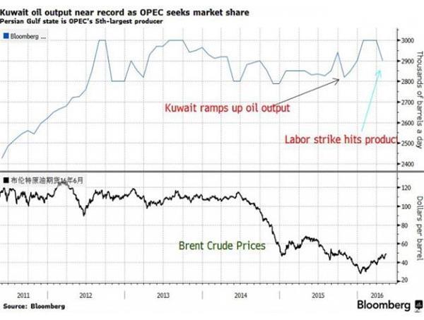 油价升至50美元/桶的同时需求也增加,OPEC策略奏效?