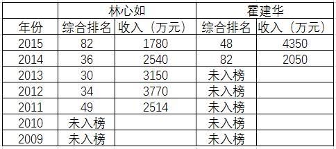 数据来源:历年福布斯中国名人榜榜单