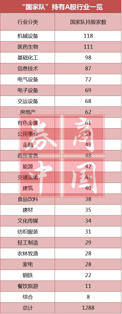 """解密国家队""""吃药喝酒""""最新数据 - 王朝雄 - 王朝雄"""