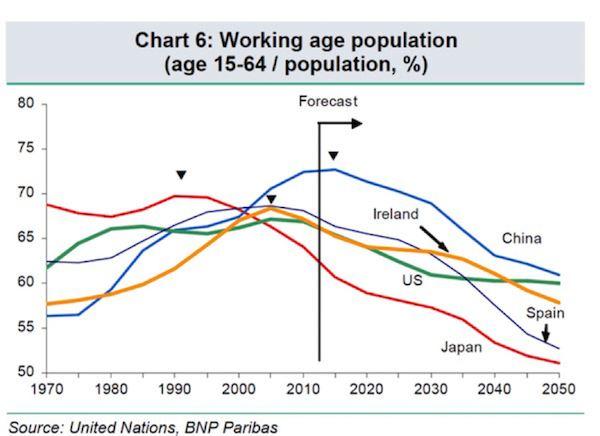 全球人口危机正在接近 中国首先受冲击