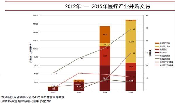 普华永道:医疗产业海外并购处于价值探索期
