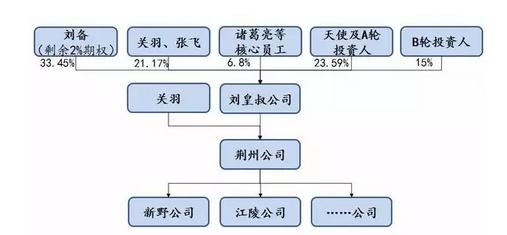 创业公司组织架构如何进化?(以三国刘备团队为例)