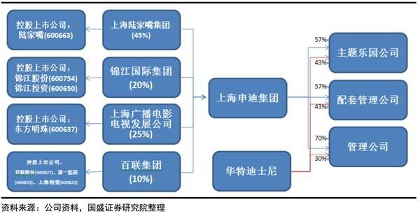 上海迪士尼股权结构及关联上市公司关系图。png