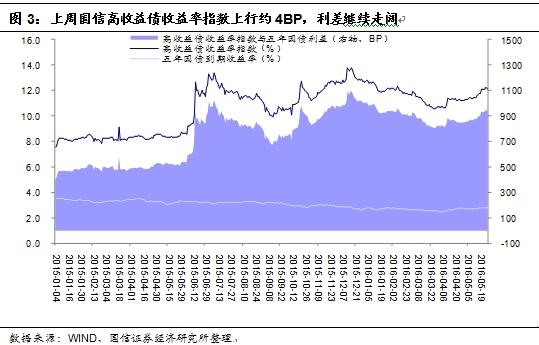 债券基金排名_工作收入证明范本_债券溢价收入实质