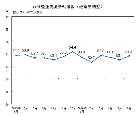 中国6月官方制造业PMI为50% 符合市场预期