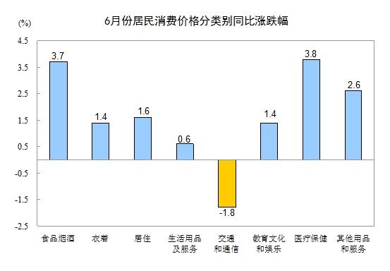 """中国6月CPI同比增长1.9% 涨幅重返""""1""""时代"""