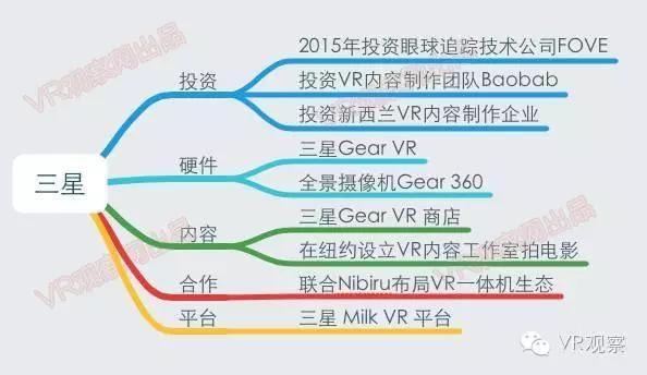 一张图读懂国内外100多家公司的VR布局