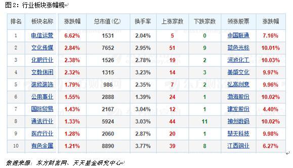 2月13日电子竞技板块涨幅达2%