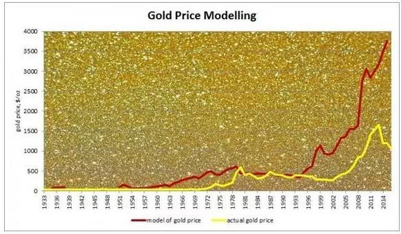福寿田园        美元滥发 一模型显示黄金至少能涨3倍 - yyg1958 - YYG1958福寿田园 中国田黄石博物馆