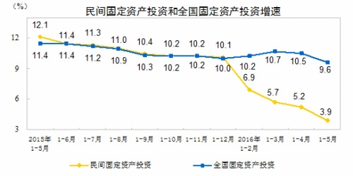 上半年中国经济数据今公布 这四大看点你应关注 - 月月 - 和我一起看新闻