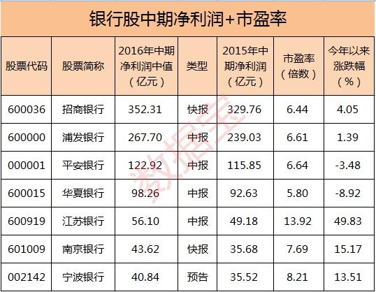 银行中期净利润+市盈率_(孙树冠)