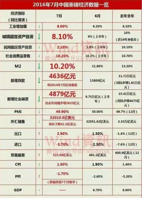 2016年7月中国重磅经济数据一览 - 召见军 - 召见军