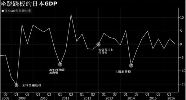 2018日本gdp增长率