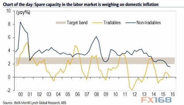 澳洲通胀数据图示