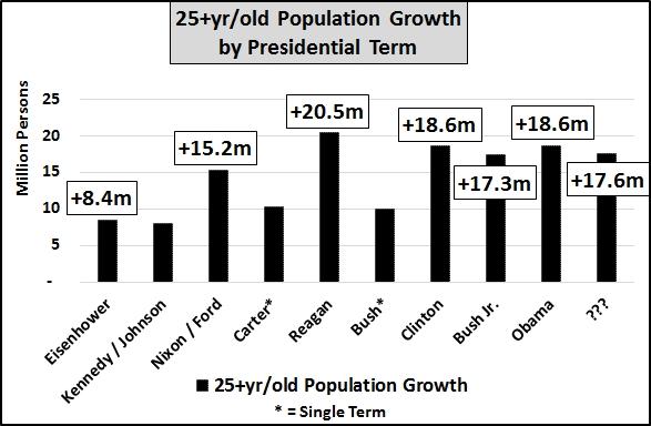 美国劳动人口_美国非劳动力人口增长的秘密