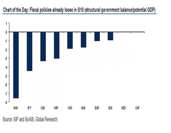 财政政策影响下,美元、日元、欧元、英镑的投资启示