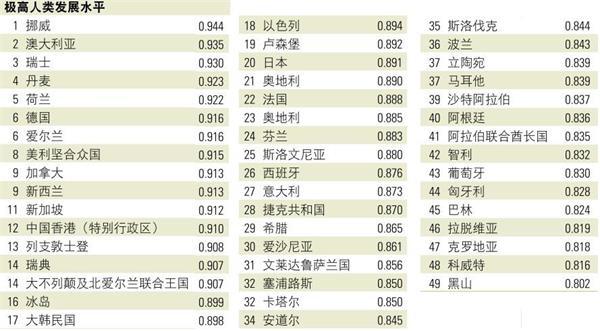 陈经:中国人发展指数与蒙古并列,怎么回事
