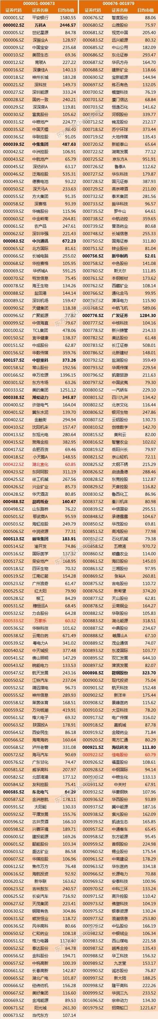 深港通标的股一览表 最新最全!深港通股票名单大揭秘(全榜单)