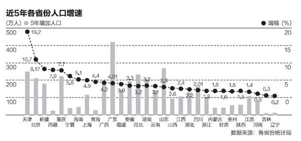 一共有几次人口普查_...计局发布第六次人口普查数据-广州人口占全省比例升至