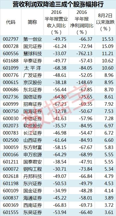 营收利润双降830表_副本