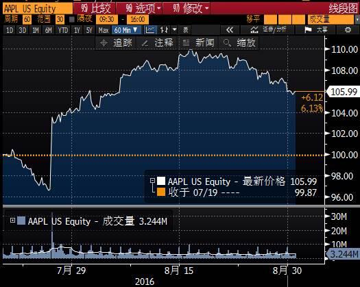 iPhone7不被看好,买苹果手机不如买苹果股票?
