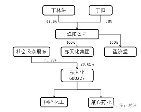 本次交易前股权结构: