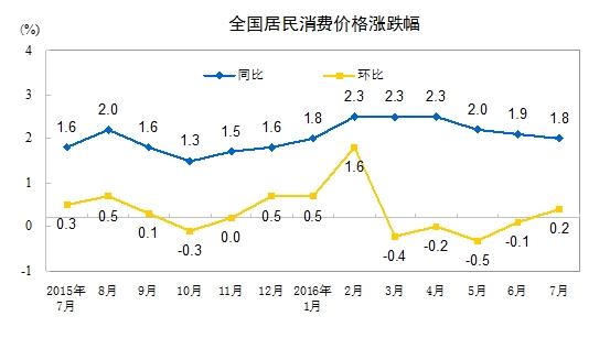 """7月份CPI同比上涨1.8% 涨幅连续两月处""""1时代"""""""
