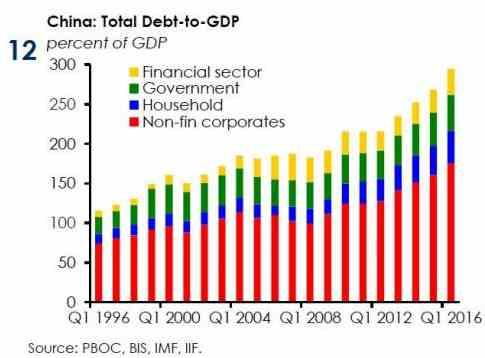 《转载》《高盛:中国到2019年债务将达到GDP的四倍》 - sunxiufeng3829 - 稀客