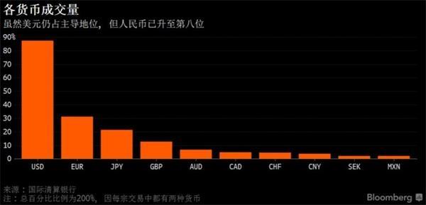 人民币外汇交易全球占比三年间翻倍 全球第八