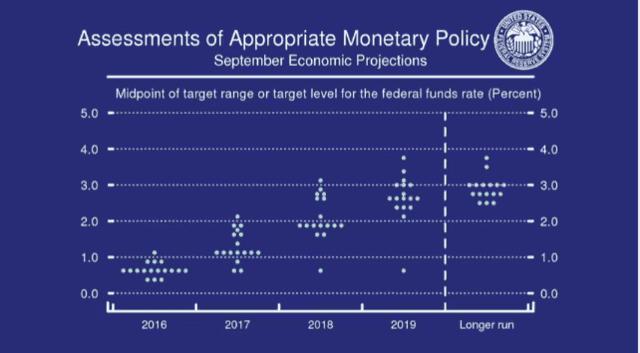美联储声明维持利率不变 12月加息概率提高