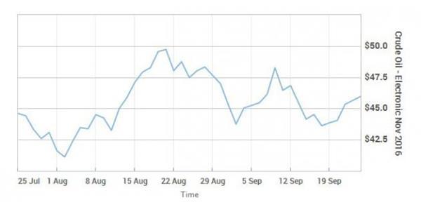 """【前瞻】OPEC非正式会议临近,冻产料只是场闹剧"""""""
