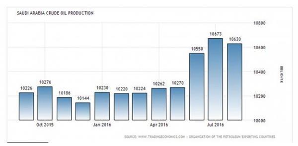 【前瞻】OPEC非正式会议临近,冻产料只是场闹剧