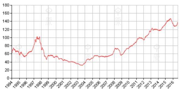香港整体二手房价继续扬升