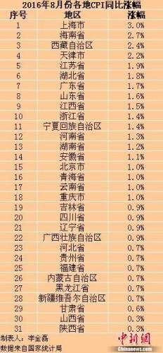 各地8月份CPI涨幅。