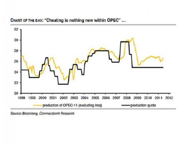 OPEC限产或一纸空文,成员国历来对产出目标熟视无睹