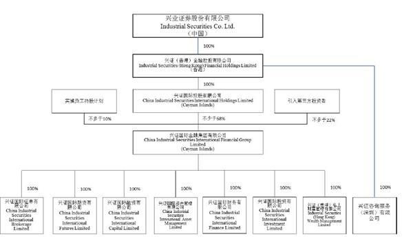 上市公司股本结构