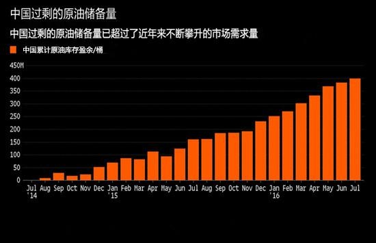 原油投资者最想知道又无从知晓的事:中国战略石油储备