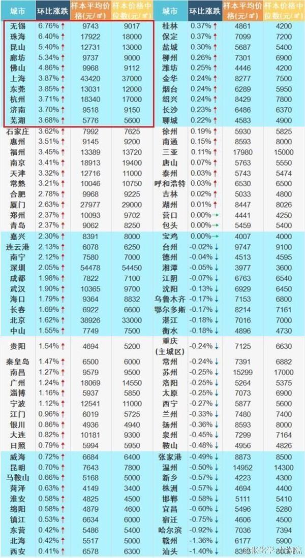 房价最便宜的城市有哪些?8月房价最便宜的十大城市