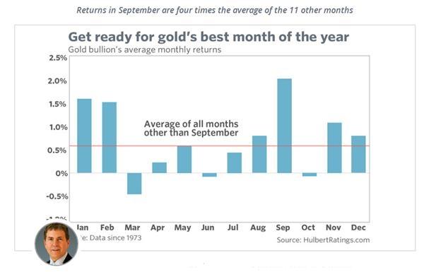 【多图】历史行情显示,买入黄金的绝佳时机就在当下!