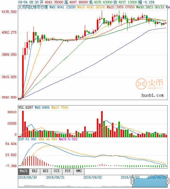 比特币/人民币日线图