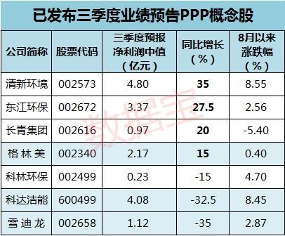 PPP公司三季度业绩_副本