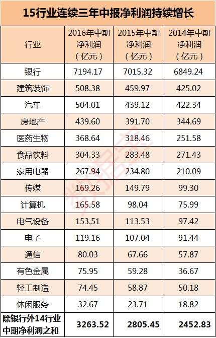 15行业中报净利润持续增长_孙树冠