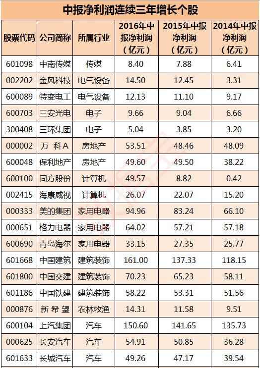 中报净利润持续涨三年1_孙树冠