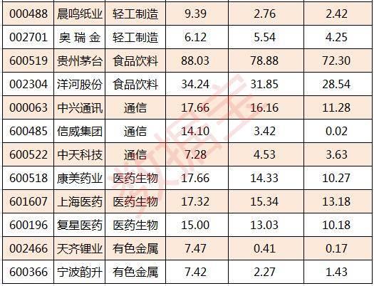 中报净利润持续涨三年2_孙树冠