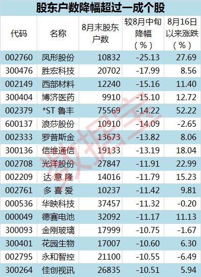 8月末户数9.6表_副本
