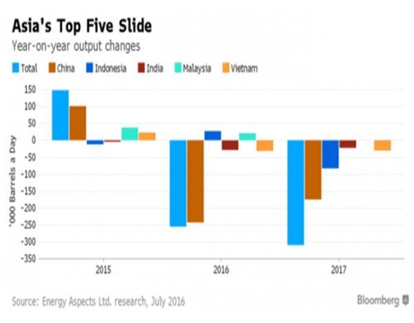 主要产油国不减产而消费国减产,原油供应过剩仍可缓解
