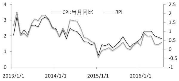8月资金面出现了拐点迹象,PMI数据好转也使得基本面拐点可能出现,因此本周CPI数据就显得非常关键,未来市场博弈激烈程度可能加剧。