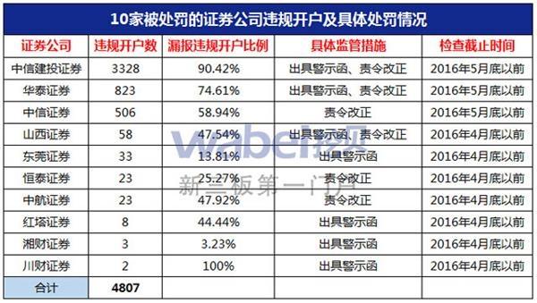 10家被处罚的证券公司违规开户及具体处罚情况(挖贝网wabei.cn制图)